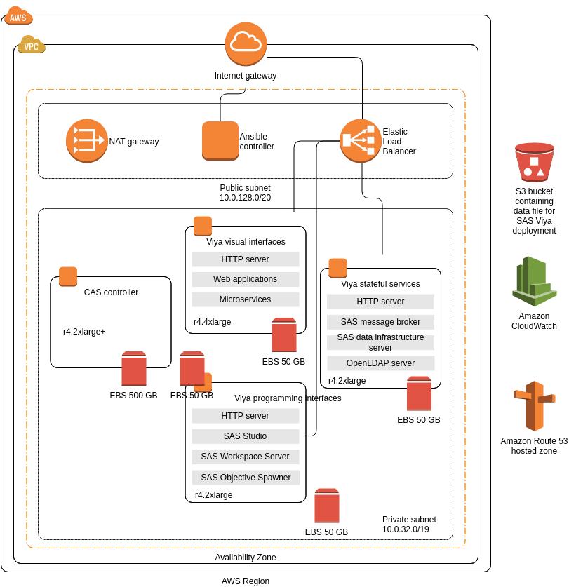 AWS Architecture Diagram template: SAS Viya (Created by Diagrams's AWS Architecture Diagram maker)