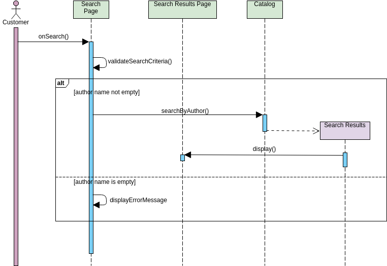 Using MVC Stereotypes with Conditional Statement (Sequence Diagram Example)