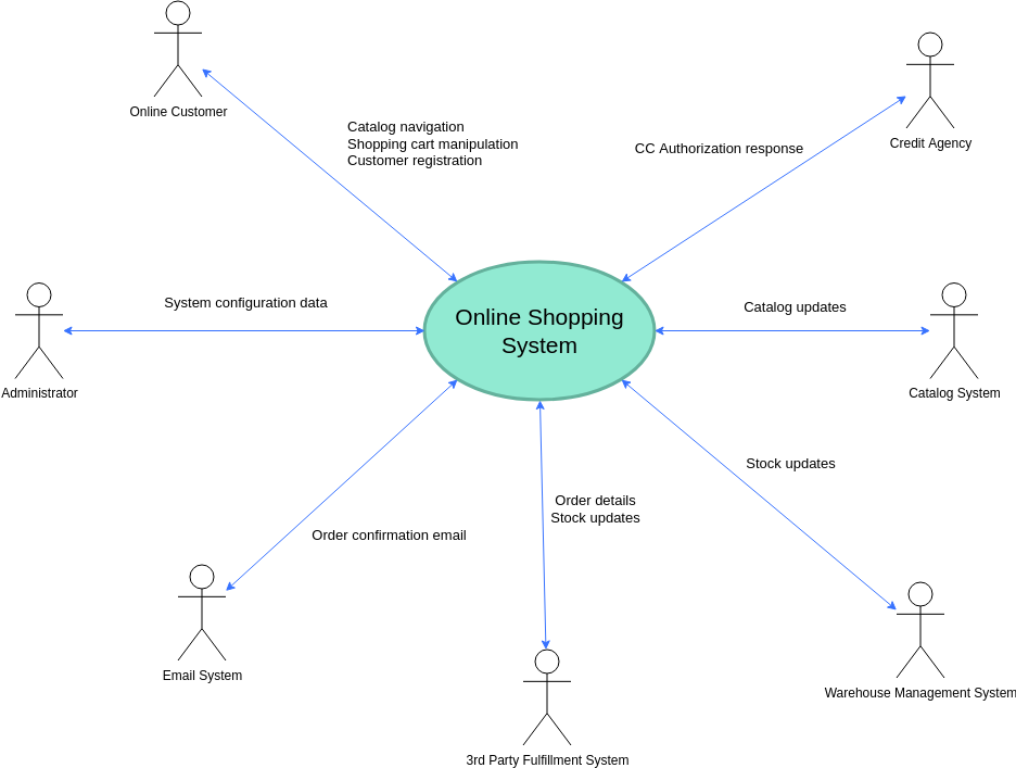Online Shopping System Context Diagram (System Context Diagram Example)