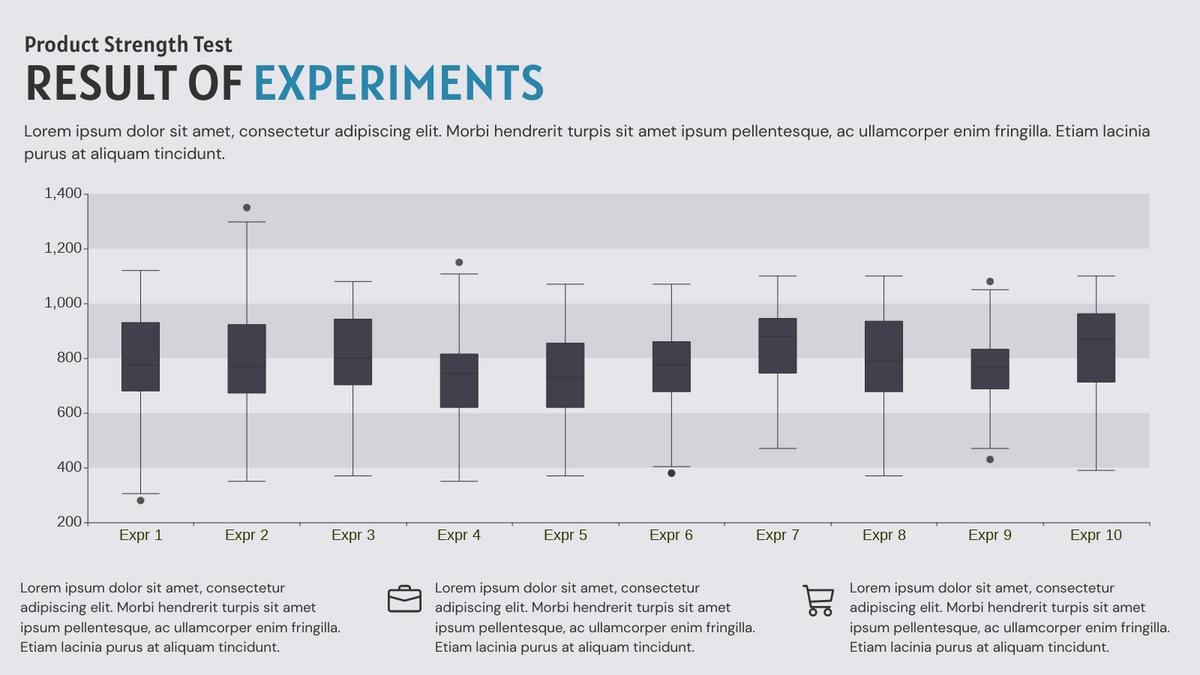 Boxplot template: Results of Experiments Boxplot (Created by Chart's Boxplot maker)