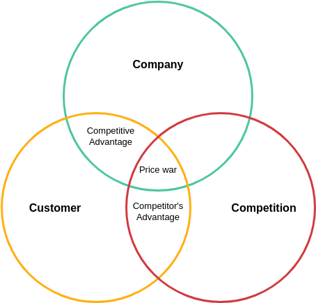 Ohmaes 3C Model template: Ohmae's Marketing Template (Created by Diagrams's Ohmaes 3C Model maker)