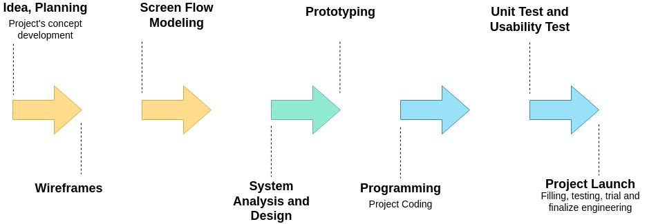 Block Diagram template: Prototyping Sample (Created by Diagrams's Block Diagram maker)