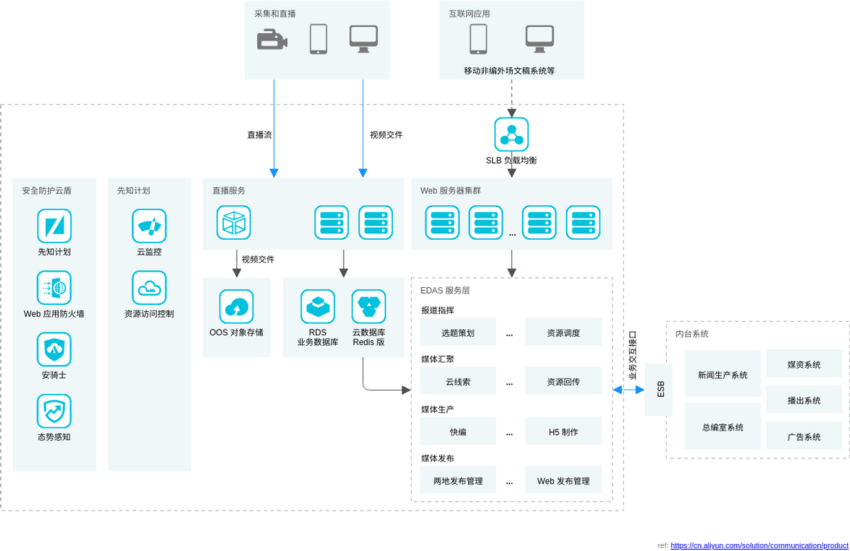 新闻和节目制作解决方案 (Alibaba Cloud Architecture Diagram Example)