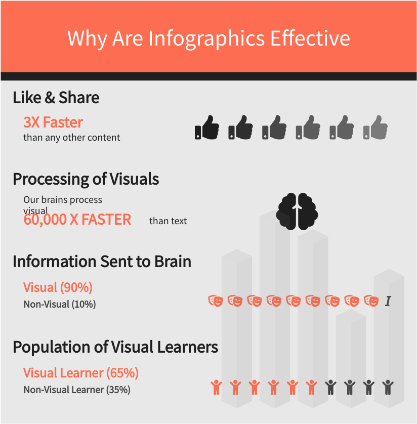 Why are Infographics Effective (Infographic Example)