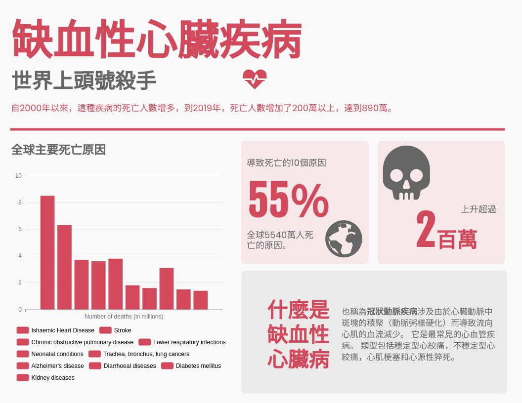 信息圖表 template: 世界上頭號殺手資料圖 (Created by InfoART's 信息圖表 maker)