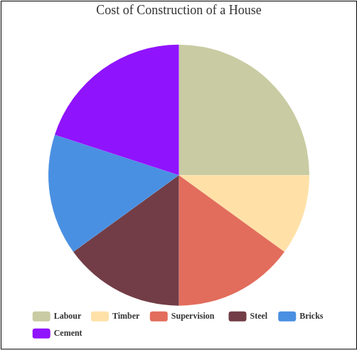 Cost of Construction of a House (Pie Chart Example)