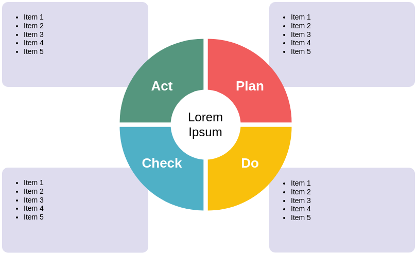 Deming PDCA Cycle (PDCA Example)