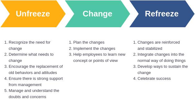 Lewin's Change Model (Lewin's Change Model Example)