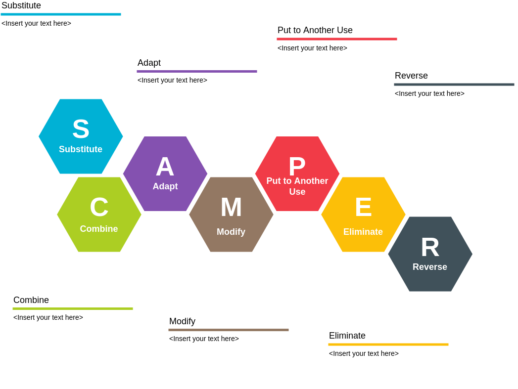 SCAMPER template: SCAMPER Model (Created by Diagrams's SCAMPER maker)