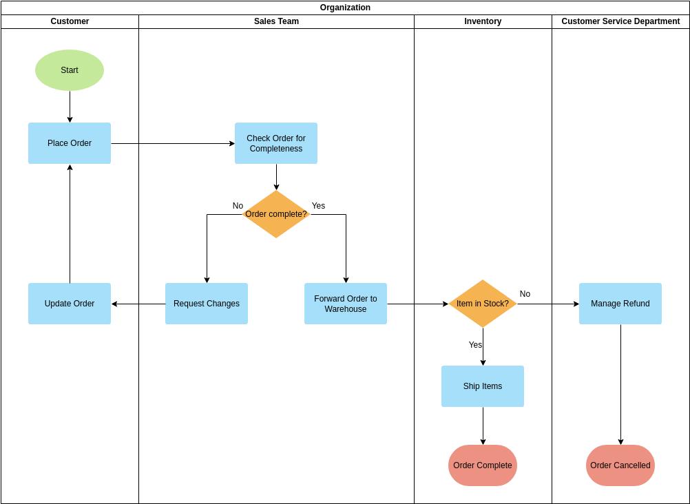 Swimlane Diagram template: Deployment Flowchart Example (Created by Diagrams's Swimlane Diagram maker)