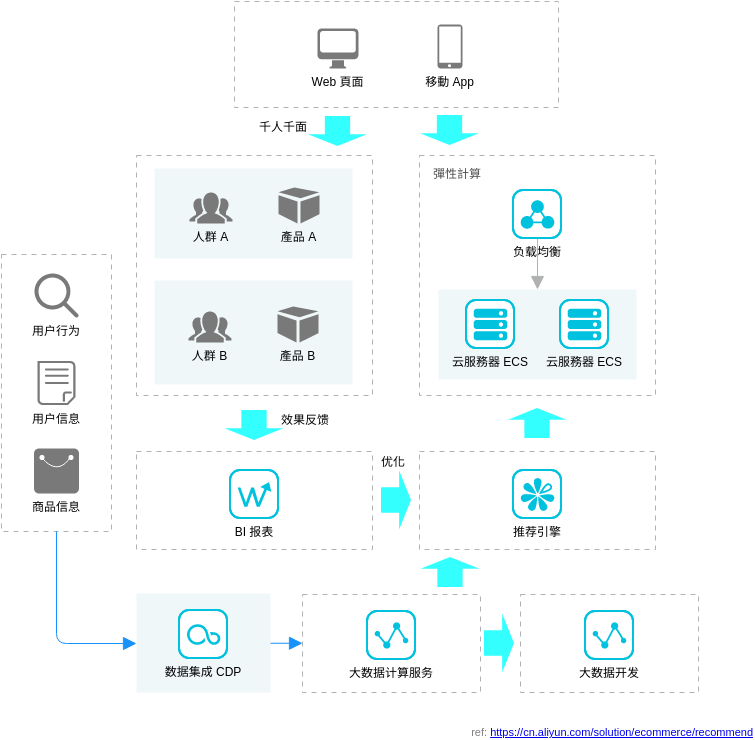 电商个性化推荐解决方案 (Alibaba Cloud Architecture Diagram Example)