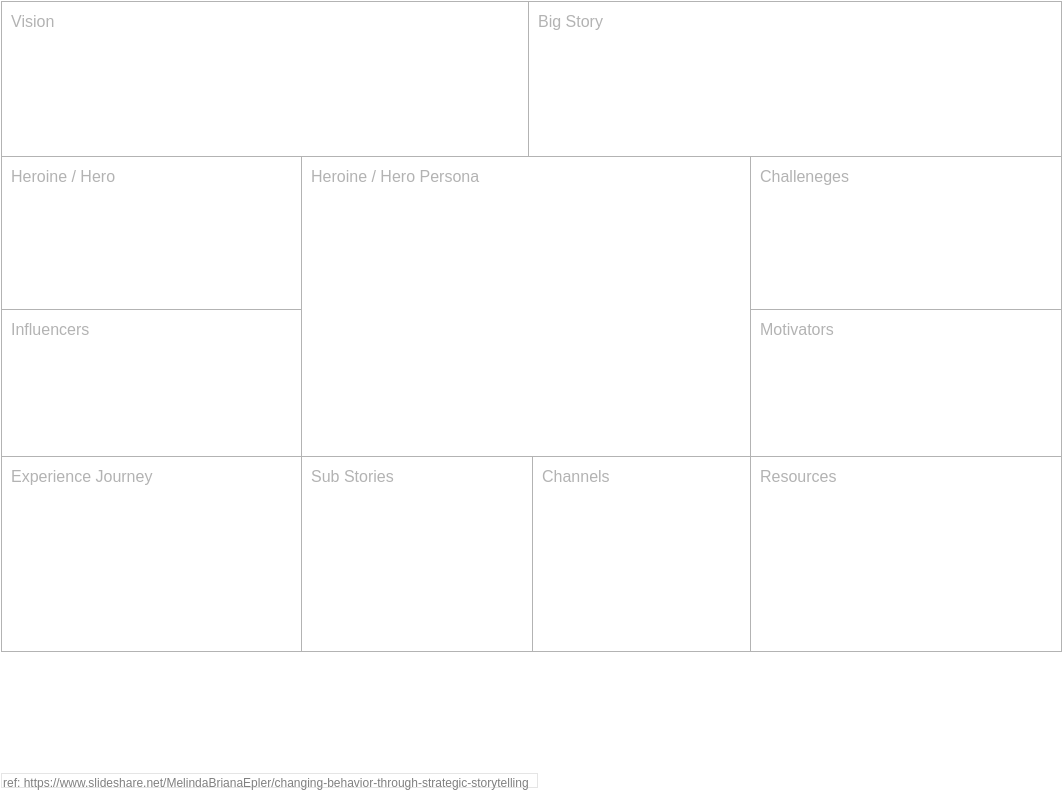 Behavior Change Canvas (Project Management Example)