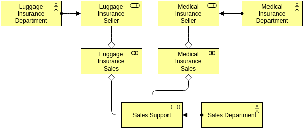 Archimate Diagram template: Business Collaboration (Created by Diagrams's Archimate Diagram maker)