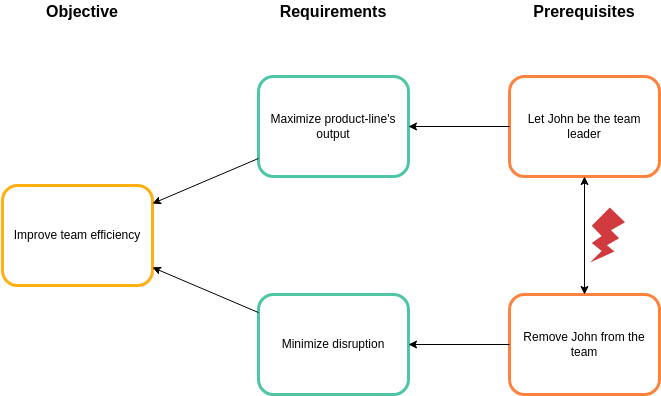 Evaporating Cloud template: Team Efficiency (Created by Diagrams's Evaporating Cloud maker)