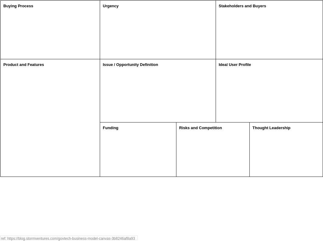 GovTech Business Model Canvas