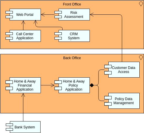 Archimate Diagram template: Application Co-Operation (Created by Diagrams's Archimate Diagram maker)