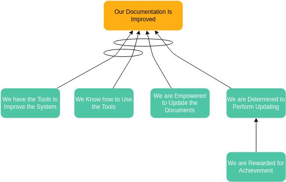 Future Reality Tree Diagram (Future Reality Tree Example)