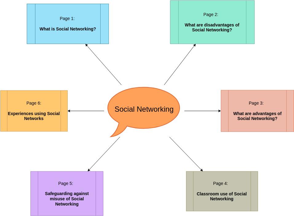 Concept Map Diagram template: Social Networking Concept Map (Created by Diagrams's Concept Map Diagram maker)