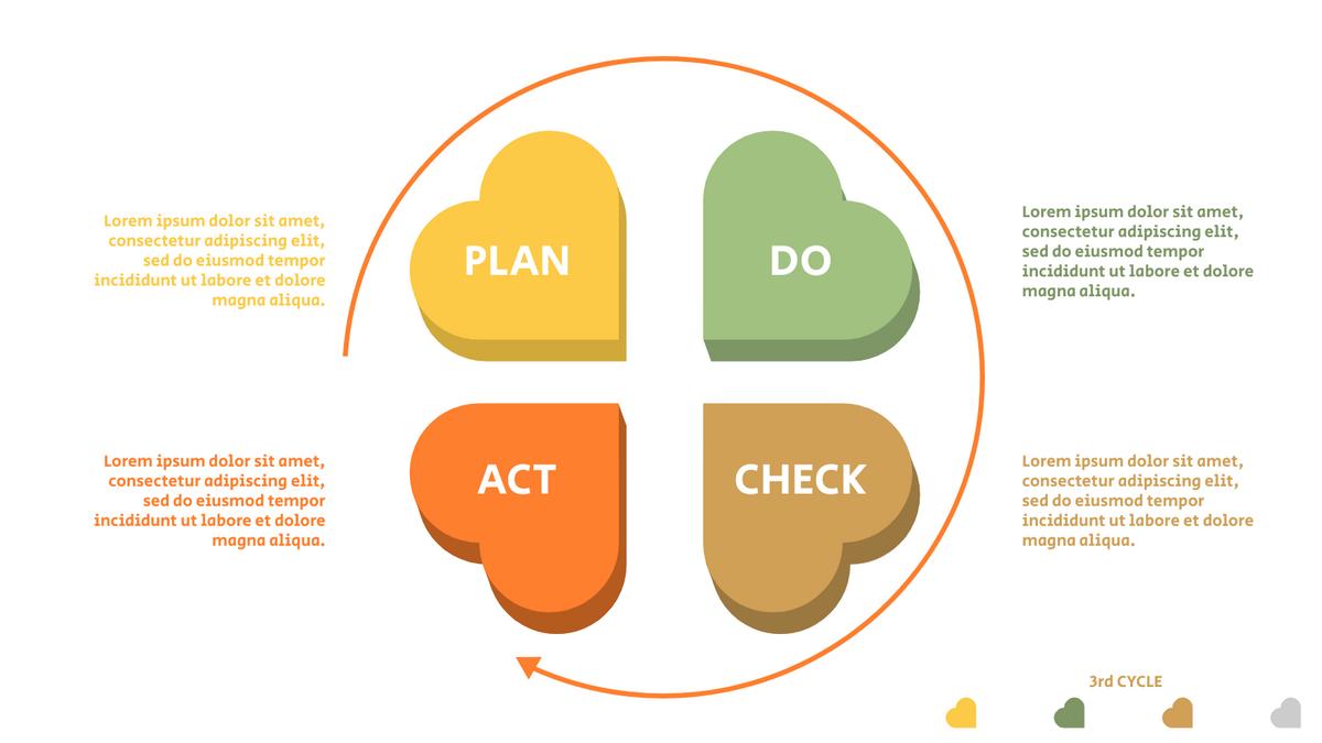 PDCA Model template: 4-Steps PDCA Method (Created by InfoART's PDCA Model marker)