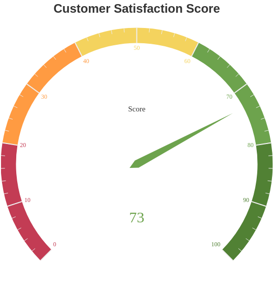 Customer Satisfaction Score (Gauge Chart Example)