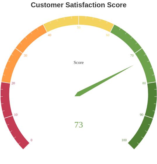 Customer Satisfaction Score (Gauge Chart Example)