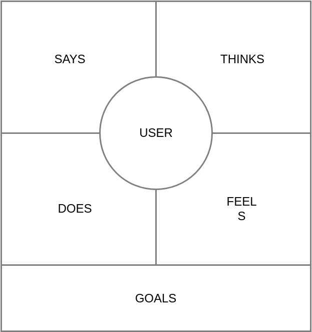 Empathy Map template: Empathy Map Template (Created by Diagrams's Empathy Map maker)