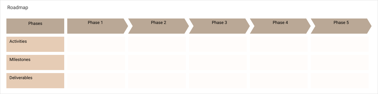 Process Map template: Roadmap (Created by Diagrams's Process Map maker)