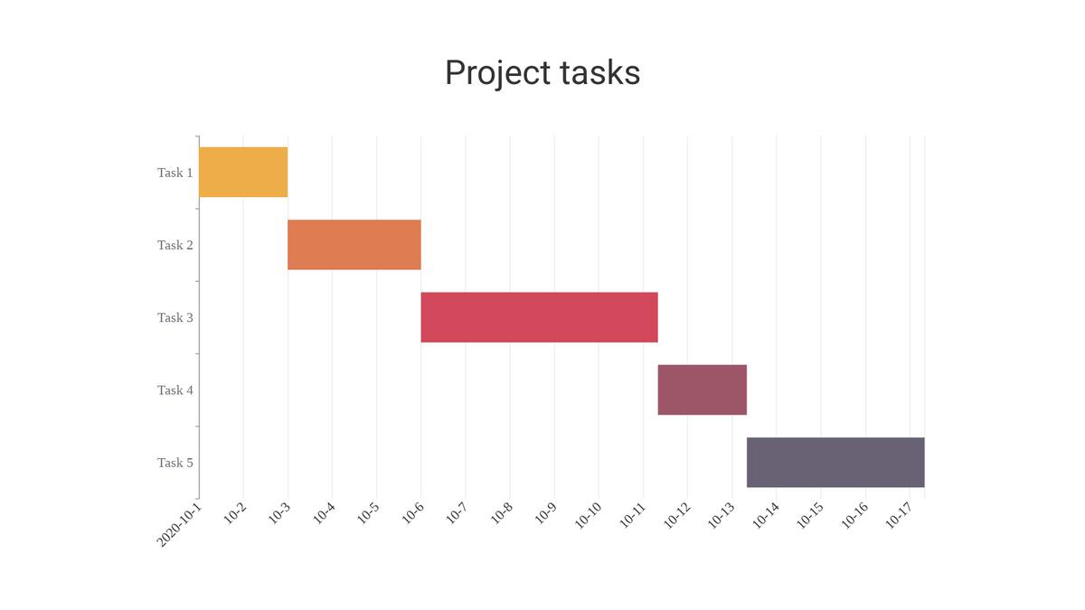 Gantt Chart template: Gantt Chart (Created by Chart's Gantt Chart maker)