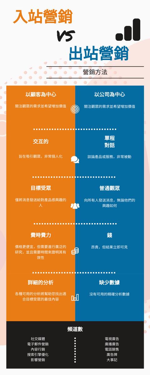 信息圖表 template: 入站營銷與出站營銷信息圖 (Created by InfoART's 信息圖表 maker)