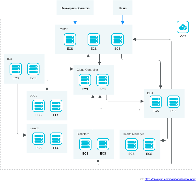 Cloud Foundry 部署解决方案 (Alibaba Cloud Architecture Diagram Example)