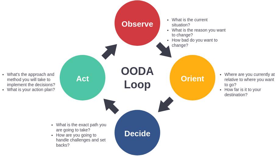 OODA Model (OODA Loop Example)