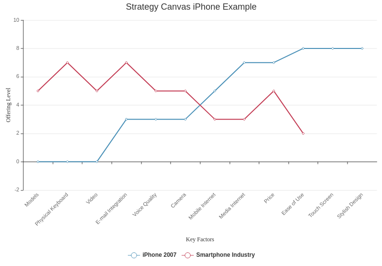 Strategy Canvas template: Strategy Canvas iPhone Example (Created by Diagrams's Strategy Canvas maker)