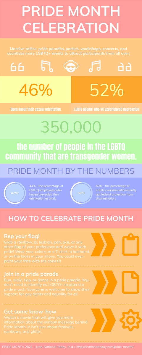 Infographic template: Pride Month Celebration Infographic (Created by InfoART's Infographic maker)