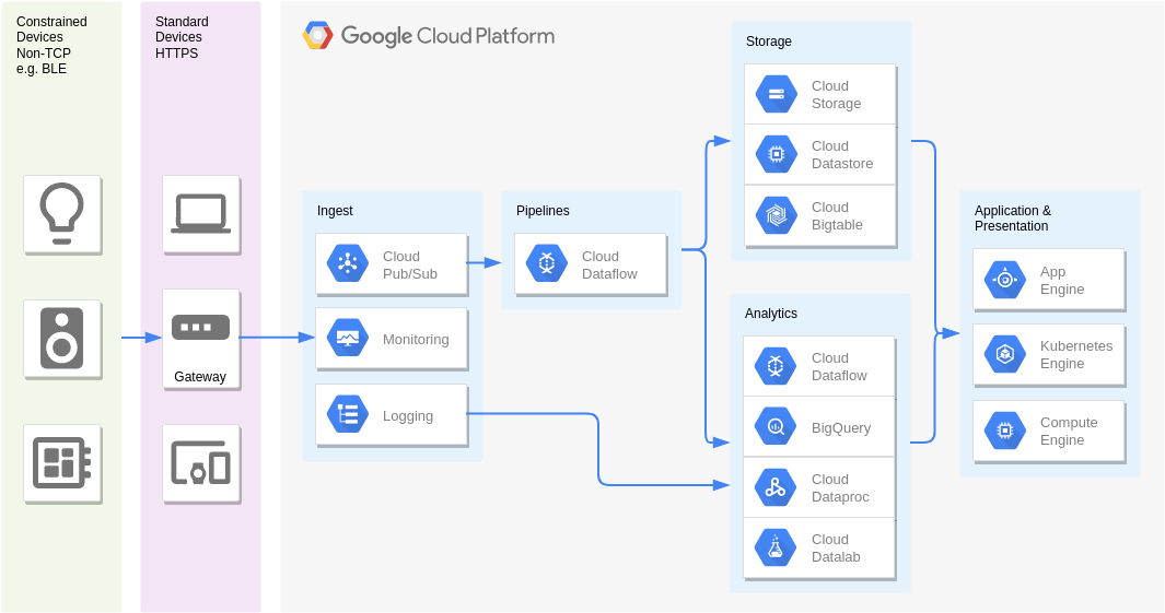 Sensor stream ingest and processing (Google Cloud Platform Diagram Example)