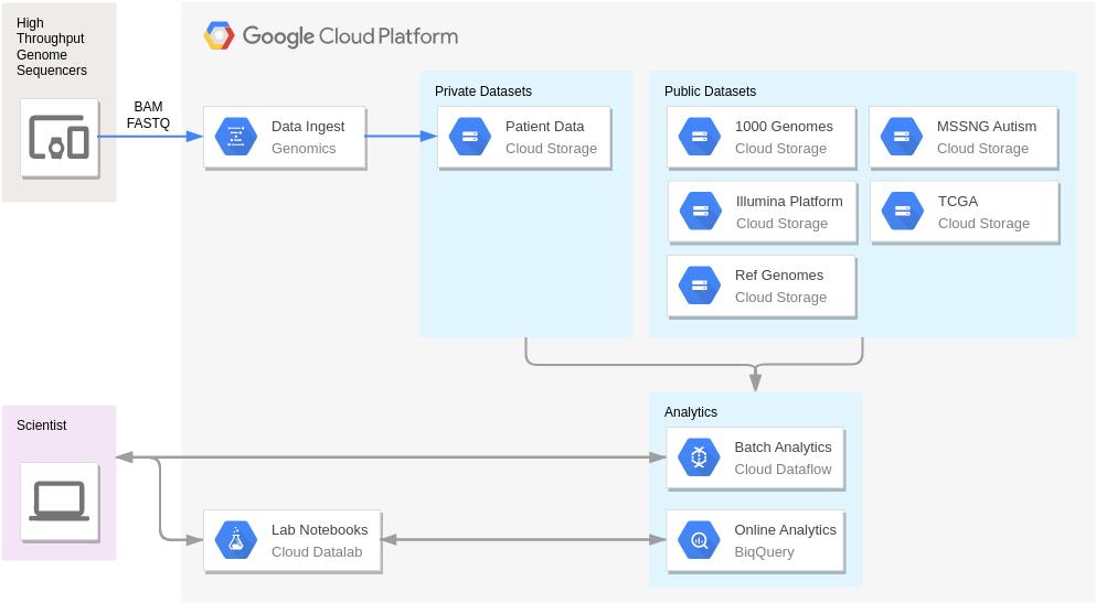 Google Cloud Platform Diagram template: Variant Analysis (Created by Diagrams's Google Cloud Platform Diagram maker)