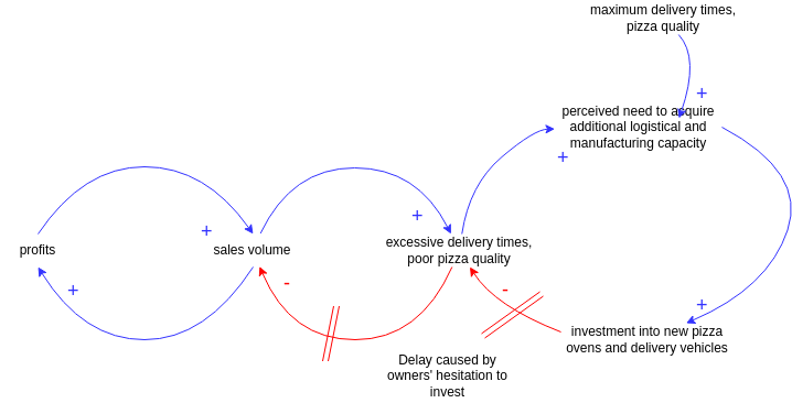 Pizza House (Causal Loop Diagram Example)