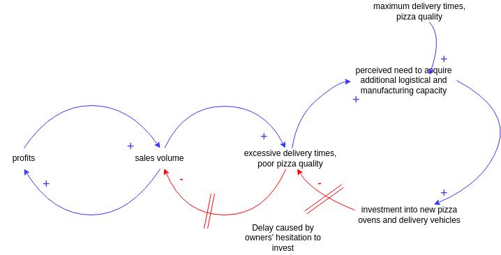 Causal Loop Diagram template: Pizza House (Created by Diagrams's Causal Loop Diagram maker)