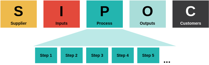 SIPOC Model (Block Diagram Example)