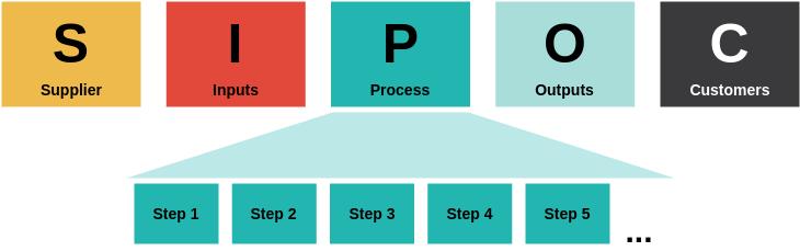 Block Diagram template: SIPOC Model (Created by Diagrams's Block Diagram maker)