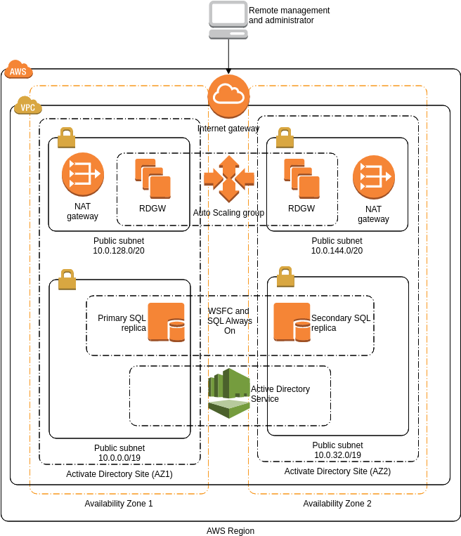 AWS Architecture Diagram template: SQL Server (Created by Diagrams's AWS Architecture Diagram maker)