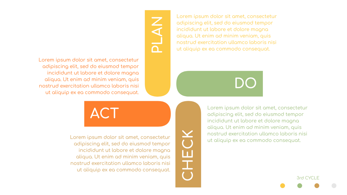 PDCA Model template: PDCA Cycle (Created by InfoART's PDCA Model marker)