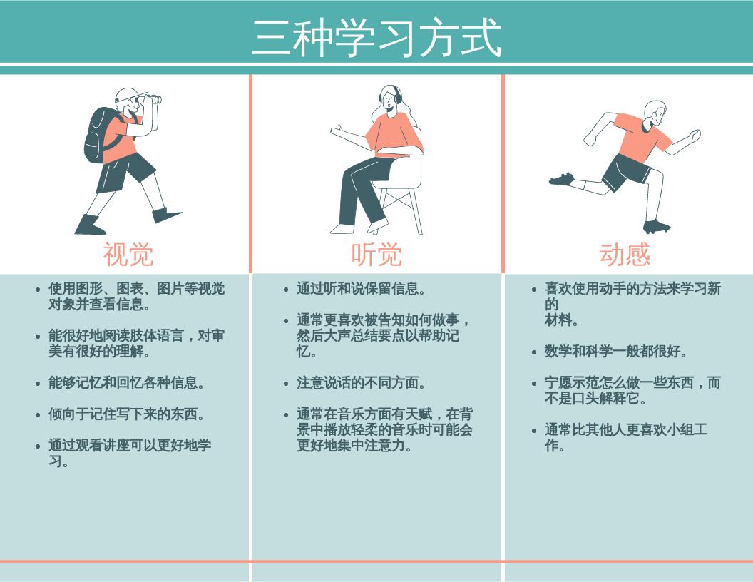 信息图表 template: 3 种学习风格信息图 (Created by InfoART's 信息图表 maker)