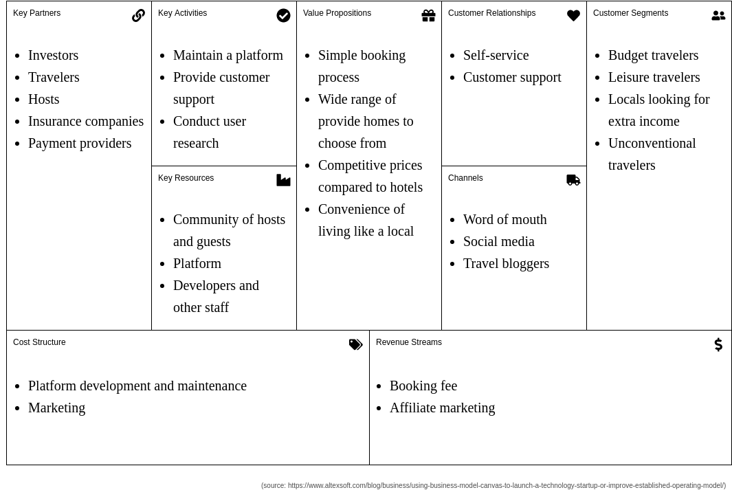 Business Model Canvas template: Airbnb (Created by Diagrams's Business Model Canvas maker)