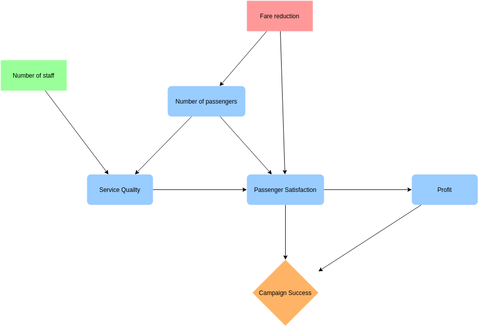 Influence Diagram template: Fare Reduction Campaign (Created by Diagrams's Influence Diagram maker)