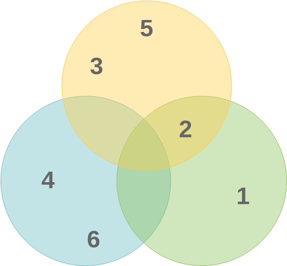 Venn Basic Sample (Venn Diagram Example)