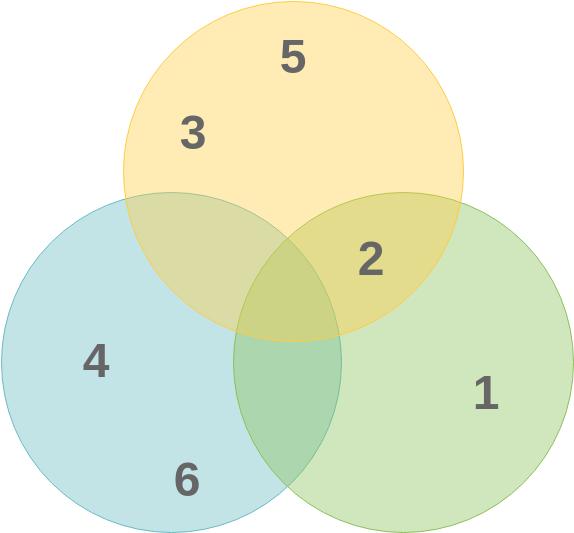 Venn Diagram template: Venn Basic Sample (Created by Diagrams's Venn Diagram maker)
