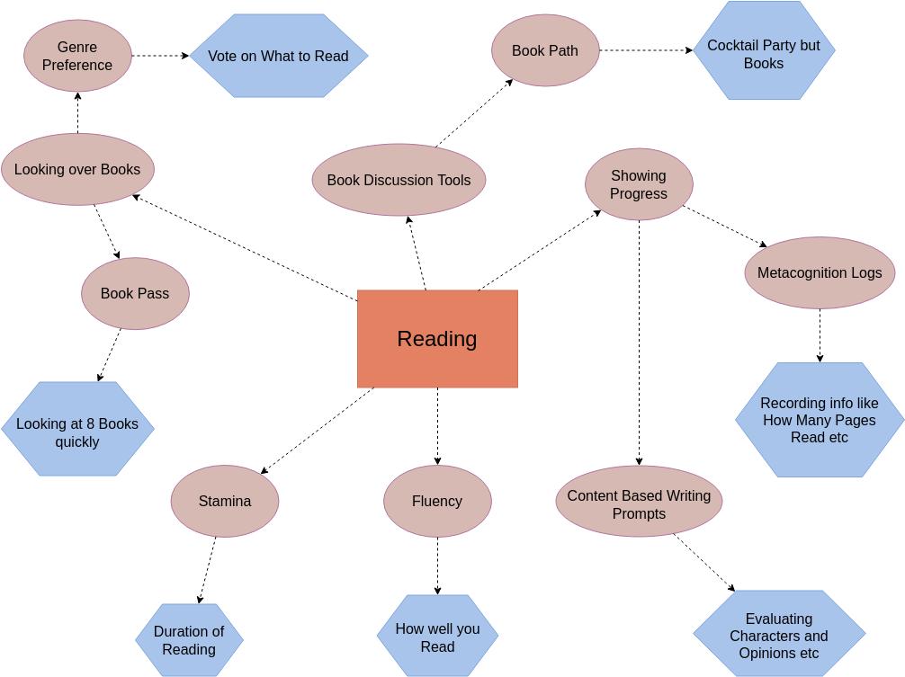 Concept Map Diagram template: Reading Concept Map (Created by Diagrams's Concept Map Diagram maker)