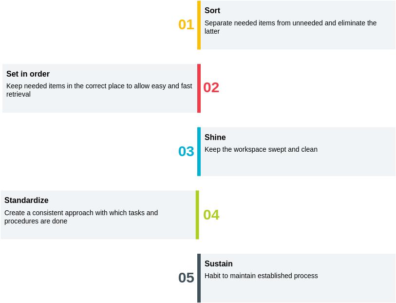 5S Framework (5S Example)