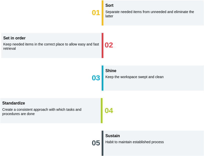 5S template: 5S Framework (Created by Diagrams's 5S maker)