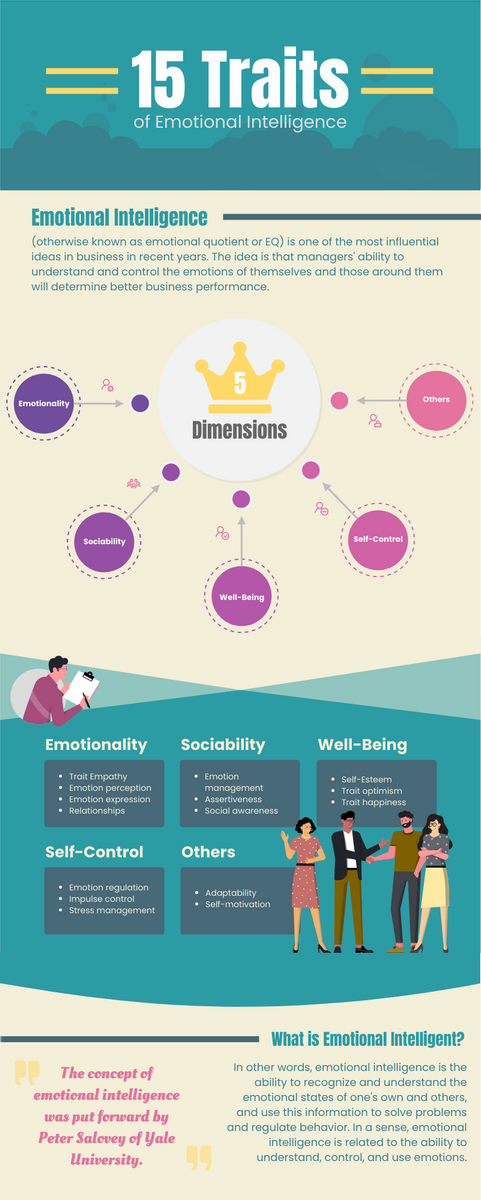 Infographic template: The 15 Traits of Emotional Intelligence (Created by InfoART's Infographic maker)